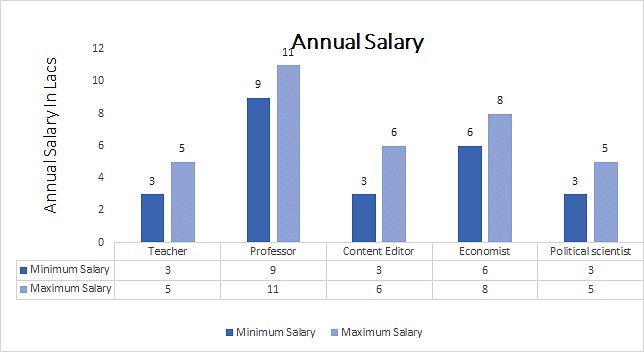 Master of Arts [M.A.] in (Gujarati) annual salary